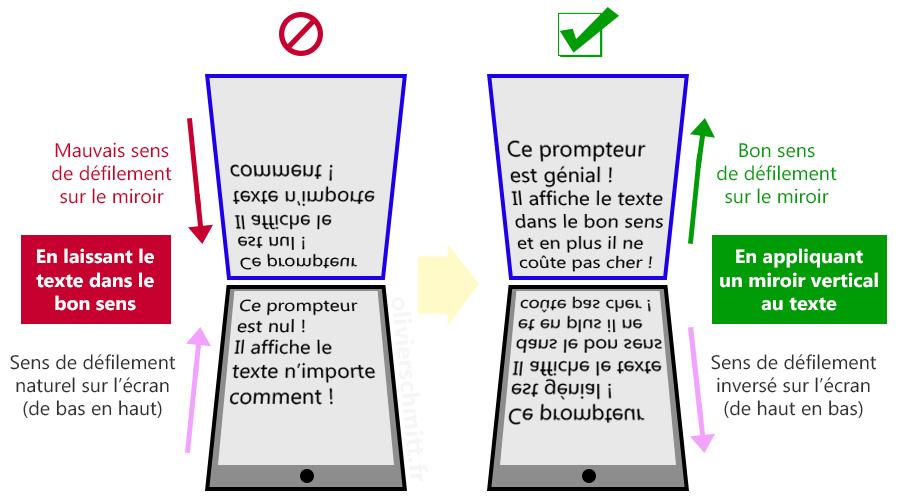 Schema-prompteur-texte